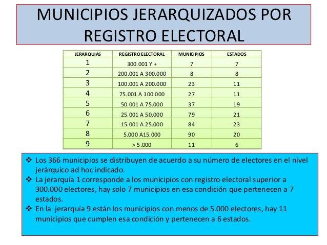 MUNICIPIOS JERARQUIZADOS POR       REGISTRO ELECTORAL              JERARQUIAS   REGISTRO ELECTORAL   MUNICIPIOS   ESTADOS ...