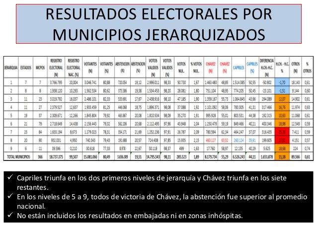 RESULTADOS ELECTORALES POR             MUNICIPIOS JERARQUIZADOS Capriles triunfa en los dos primeros niveles de jerarquía...