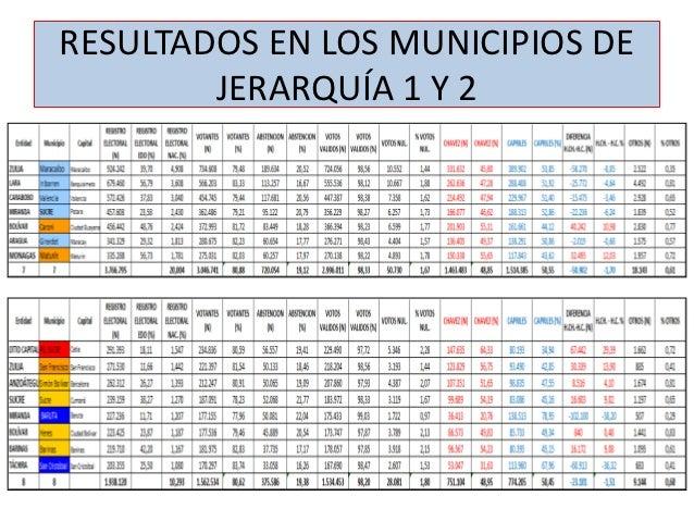 RESULTADOS EN LOS MUNICIPIOS DE        JERARQUÍA 1 Y 2
