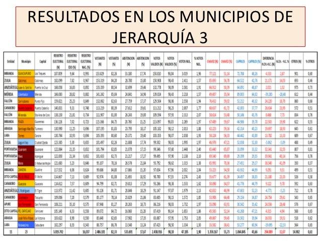 RESULTADOS EN LOS MUNICIPIOS DE         JERARQUÍA 3