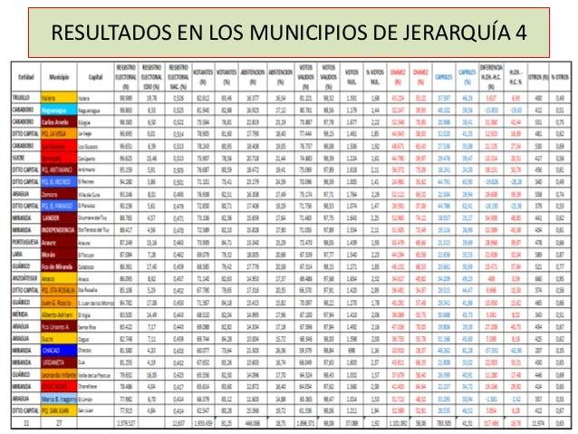 RESULTADOS EN LOS MUNICIPIOS DE JERARQUÍA 4
