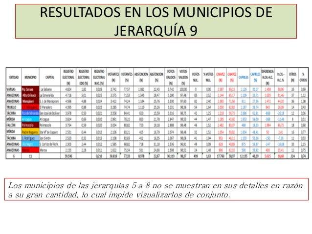 RESULTADOS EN LOS MUNICIPIOS DE                 JERARQUÍA 9Los municipios de las jerarquías 5 a 8 no se muestran en sus de...