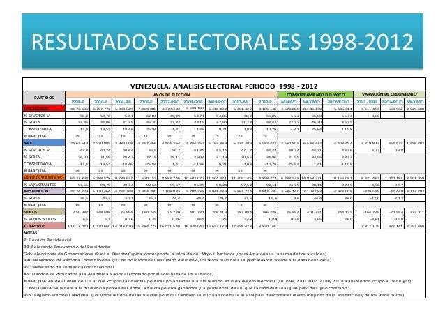 RESULTADOS ELECTORALES 1998-2012                                                                      VENEZUELA. ANALISIS ...