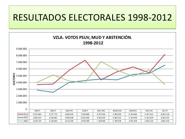 Venezuela resultados del 7 10 2012 for Resultados electorales mir