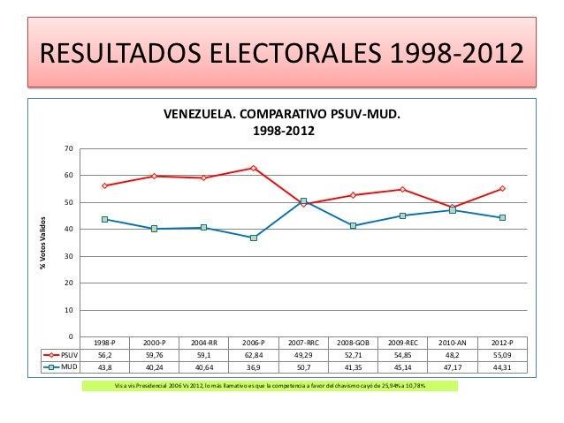 RESULTADOS ELECTORALES 1998-2012                                                    VENEZUELA. COMPARATIVO PSUV-MUD.      ...