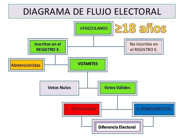 DIAGRAMA DE FLUJO ELECTORAL                                   VENEZOLANOS           Inscritos en el                       ...