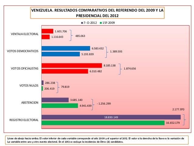 VENEZUELA. RESULTADOS COMPARATIVOS DEL REFERENDO DEL 2009 Y LA                                          PRESIDENCIAL DEL 2...