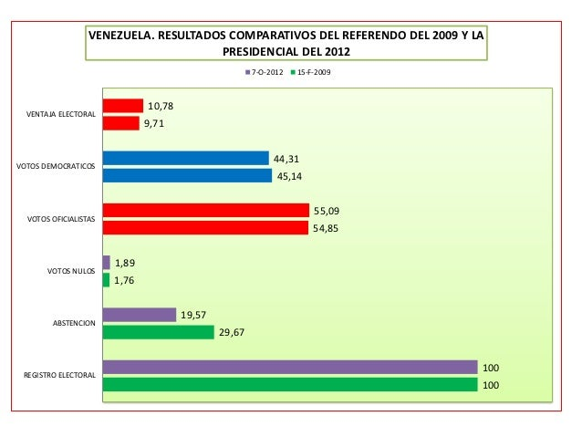 VENEZUELA. RESULTADOS COMPARATIVOS DEL REFERENDO DEL 2009 Y LA                                      PRESIDENCIAL DEL 2012 ...