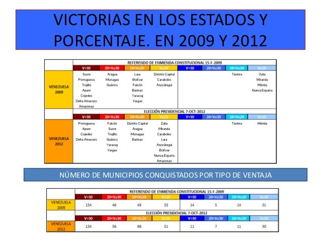 VICTORIAS EN LOS ESTADOS YPORCENTAJE. EN 2009 Y 2012NÚMERO DE MUNICIPIOS CONQUISTADOS POR TIPO DE VENTAJA