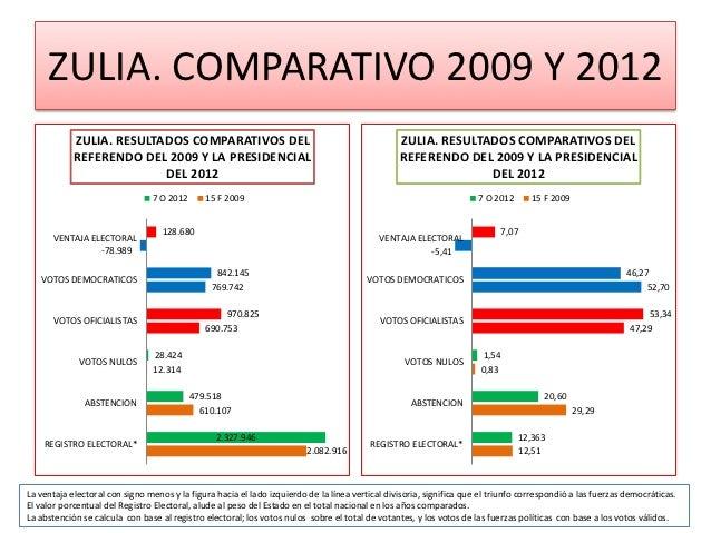 ZULIA. COMPARATIVO 2009 Y 2012            ZULIA. RESULTADOS COMPARATIVOS DEL                                              ...