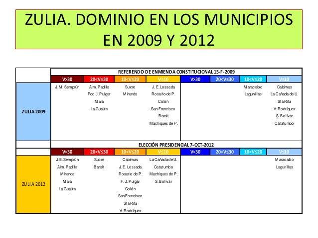 ZULIA. DOMINIO EN LOS MUNICIPIOS          EN 2009 Y 2012                                              REFERENDO DE ENMIEND...