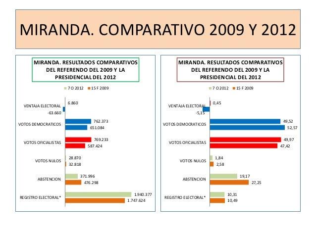 MIRANDA. COMPARATIVO 2009 Y 2012      MIRANDA. RESULTADOS COMPARATIVOS                               MIRANDA. RESULTADOS C...