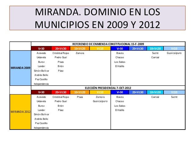 MIRANDA. DOMINIO EN LOS               MUNICIPIOS EN 2009 Y 2012                                                 REFERENDO ...