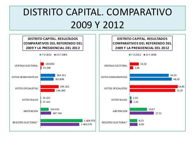 DISTRITO CAPITAL. COMPARATIVO                  2009 Y 2012          DISTRITO CAPITAL. RESULTADOS                          ...