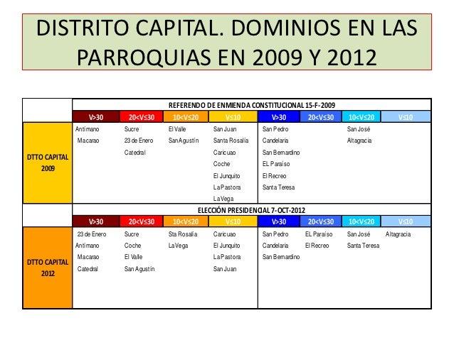 DISTRITO CAPITAL. DOMINIOS EN LAS      PARROQUIAS EN 2009 Y 2012                                           REFERENDO DE EN...