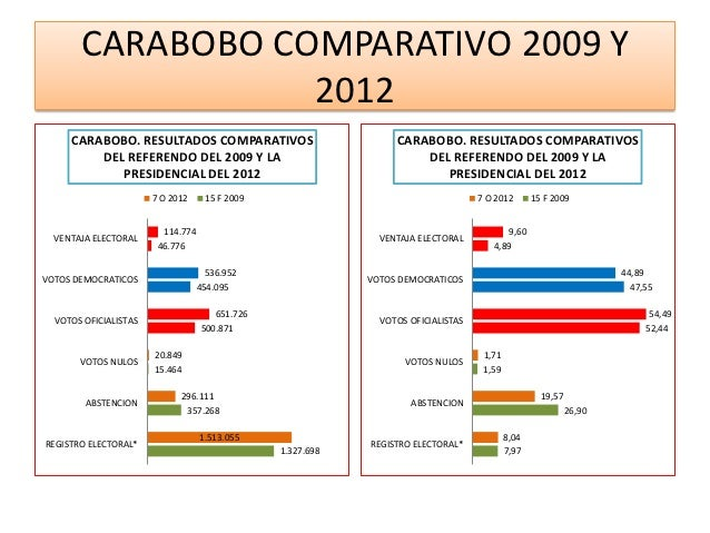 CARABOBO COMPARATIVO 2009 Y                  2012     CARABOBO. RESULTADOS COMPARATIVOS                            CARABOB...