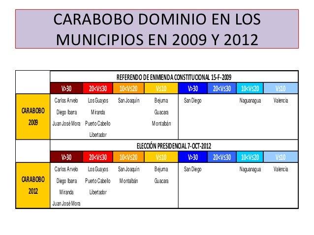 CARABOBO DOMINIO EN LOS           MUNICIPIOS EN 2009 Y 2012                                             REFERENDO DE ENMIE...