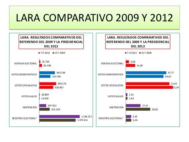 LARA COMPARATIVO 2009 Y 2012      LARA. RESULTADOS COMPARATIVOS DEL                               LARA. RESULTADOS COMPARA...
