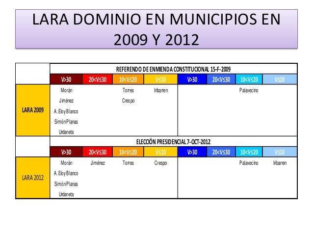 LARA DOMINIO EN MUNICIPIOS EN             2009 Y 2012                                       REFERENDO DE ENMIENDA CONSTITU...
