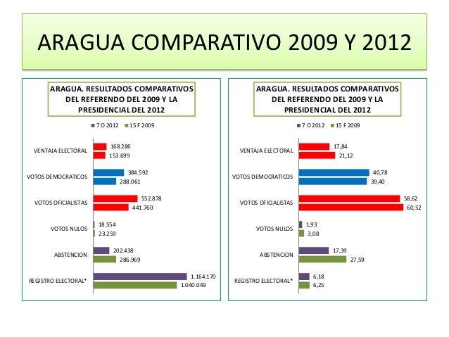 ARAGUA COMPARATIVO 2009 Y 2012       ARAGUA. RESULTADOS COMPARATIVOS                                   ARAGUA. RESULTADOS ...