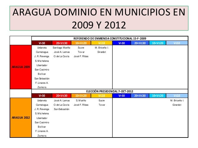 ARAGUA DOMINIO EN MUNICIPIOS EN         2009 Y 2012                                                 REFERENDO DE ENMIENDA ...