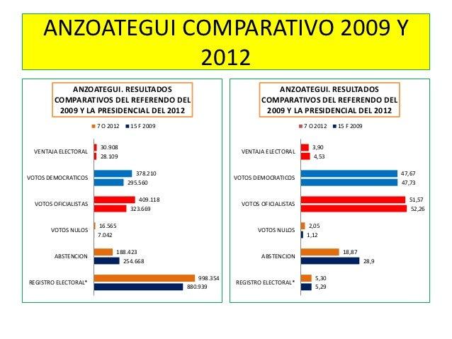 ANZOATEGUI COMPARATIVO 2009 Y                2012            ANZOATEGUI. RESULTADOS                                       ...