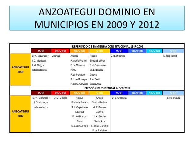 ANZOATEGUI DOMINIO EN               MUNICIPIOS EN 2009 Y 2012                                                     REFEREND...