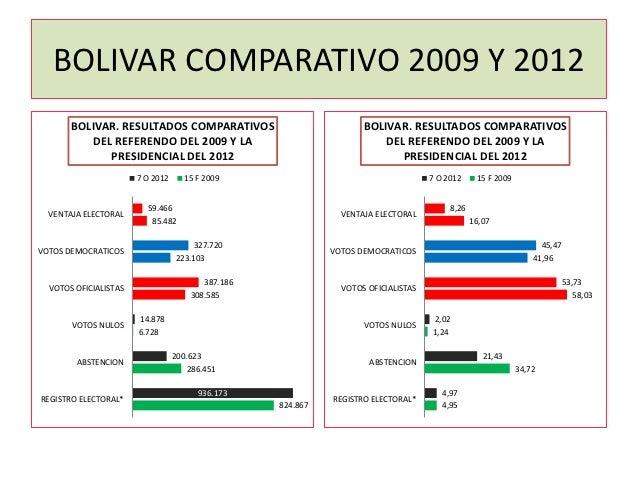 BOLIVAR COMPARATIVO 2009 Y 2012       BOLIVAR. RESULTADOS COMPARATIVOS                             BOLIVAR. RESULTADOS COM...