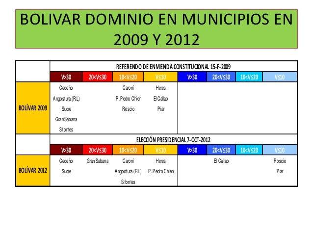 BOLIVAR DOMINIO EN MUNICIPIOS EN          2009 Y 2012                                               REFERENDO DE ENMIENDA ...