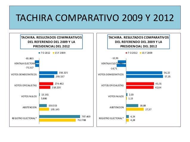 TACHIRA COMPARATIVO 2009 Y 2012       TACHIRA. RESULTADOS COMPARATIVOS                               TACHIRA. RESULTADOS C...