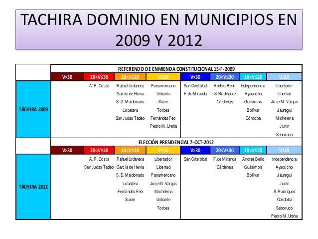 TACHIRA DOMINIO EN MUNICIPIOS EN          2009 Y 2012                                       REFERENDO DE ENMIENDA CONSTITU...