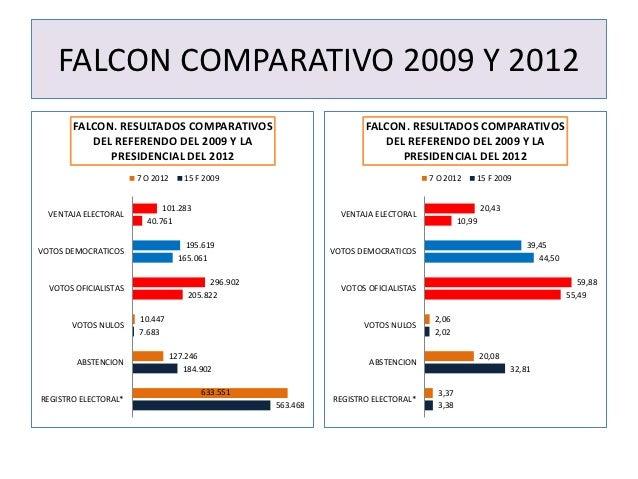 FALCON COMPARATIVO 2009 Y 2012       FALCON. RESULTADOS COMPARATIVOS                               FALCON. RESULTADOS COMP...