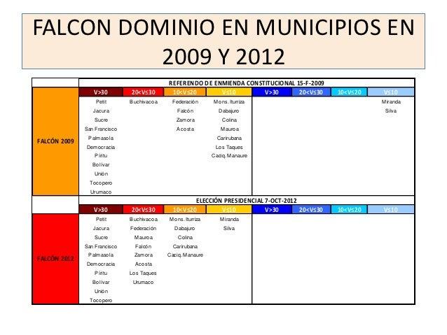FALCON DOMINIO EN MUNICIPIOS EN          2009 Y 2012                                             REFERENDO DE ENMIENDA CON...