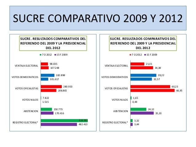 SUCRE COMPARATIVO 2009 Y 2012      SUCRE. RESULTADOS COMPARATIVOS DEL                           SUCRE. RESULTADOS COMPARAT...