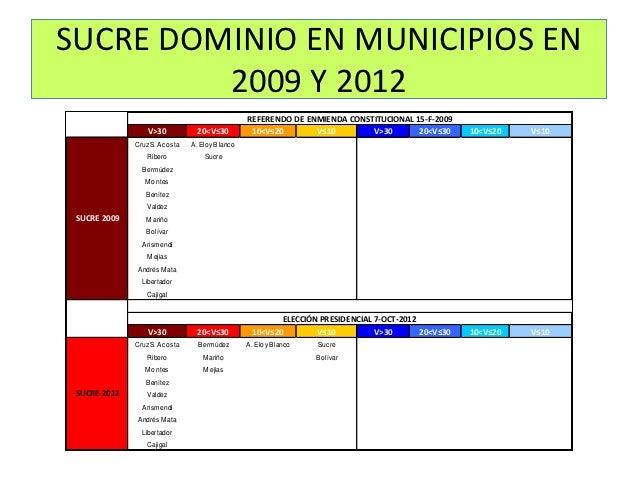 SUCRE DOMINIO EN MUNICIPIOS EN         2009 Y 2012                                                REFERENDO DE ENMIENDA CO...