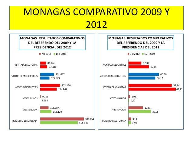 MONAGAS COMPARATIVO 2009 Y                  2012      MONAGAS RESULTADOS COMPARATIVOS                                   MO...