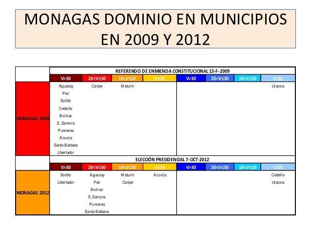 MONAGAS DOMINIO EN MUNICIPIOS         EN 2009 Y 2012                                               REFERENDO DE ENMIENDA C...