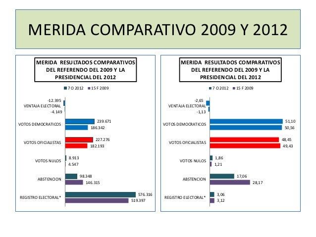 MERIDA COMPARATIVO 2009 Y 2012        MERIDA RESULTADOS COMPARATIVOS                                MERIDA RESULTADOS COMP...