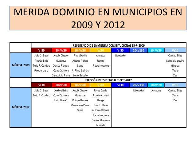 MERIDA DOMINIO EN MUNICIPIOS EN          2009 Y 2012                                                     REFERENDO DE ENMI...