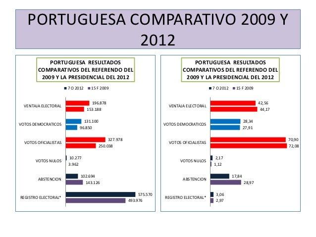 PORTUGUESA COMPARATIVO 2009 Y               2012            PORTUGUESA RESULTADOS                                         ...