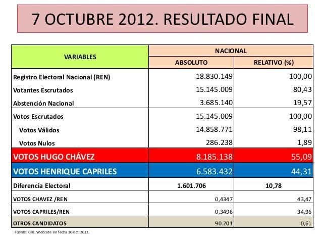 7 OCTUBRE 2012. RESULTADO FINAL                                                             NACIONAL                      ...
