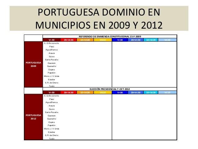 PORTUGUESA DOMINIO EN     MUNICIPIOS EN 2009 Y 2012                                             REFERENDO DE ENMIENDA CONS...