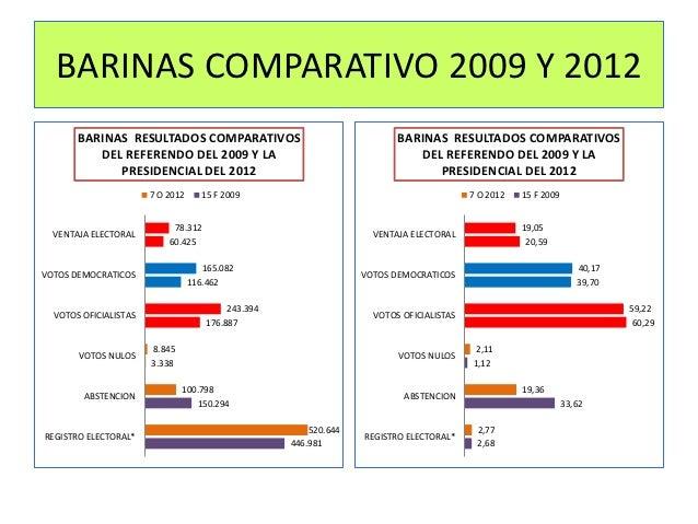 BARINAS COMPARATIVO 2009 Y 2012       BARINAS RESULTADOS COMPARATIVOS                                    BARINAS RESULTADO...