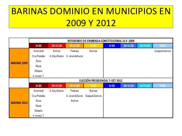 BARINAS DOMINIO EN MUNICIPIOS EN          2009 Y 2012                                                REFERENDO DE ENMIENDA...