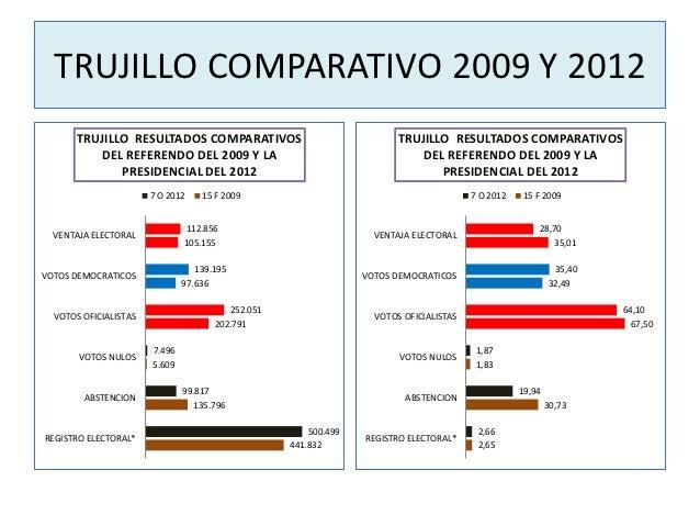 TRUJILLO COMPARATIVO 2009 Y 2012       TRUJILLO RESULTADOS COMPARATIVOS                                 TRUJILLO RESULTADO...