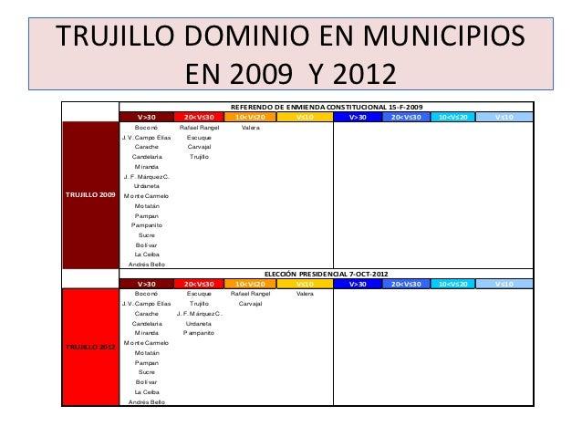 TRUJILLO DOMINIO EN MUNICIPIOS         EN 2009 Y 2012                                                        REFERENDO DE ...
