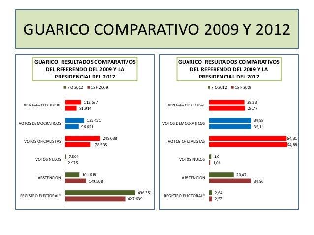 GUARICO COMPARATIVO 2009 Y 2012      GUARICO RESULTADOS COMPARATIVOS                                    GUARICO RESULTADOS...