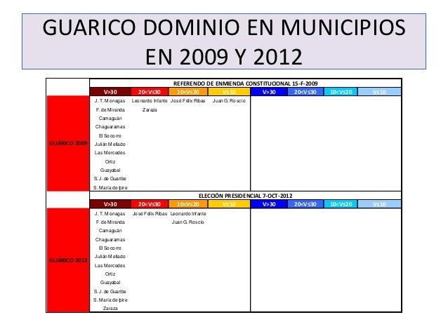 GUARICO DOMINIO EN MUNICIPIOS        EN 2009 Y 2012                                                       REFERENDO DE ENM...