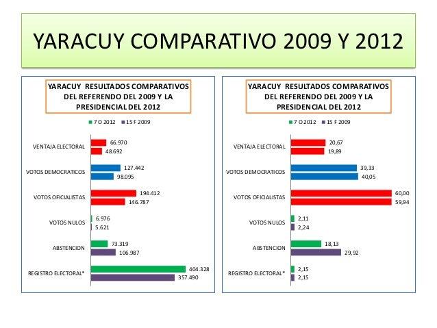 YARACUY COMPARATIVO 2009 Y 2012      YARACUY RESULTADOS COMPARATIVOS                                   YARACUY RESULTADOS ...