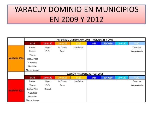 YARACUY DOMINIO EN MUNICIPIOS            EN 2009 Y 2012                                          REFERENDO DE ENMIENDA CON...